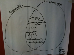 Humanities Sustainability Diagram