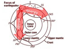 earthquake raypath diagram with red arrow