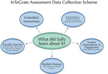 Visual representation fo the InTeGrate Assessment Data Collection Scheme.
