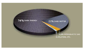 Dark Energy Pie Chart (Medium Size)