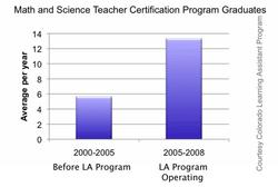 Math/Science program completers data