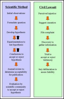 Comparison of scientific method and lawsuit